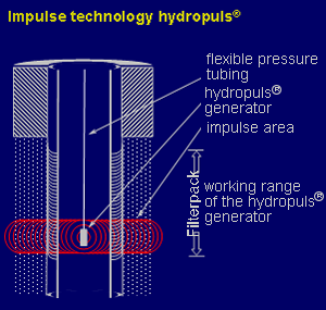 Impulse technology hydropuls